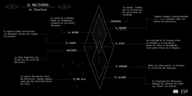 El Multiverso de Therefore (ESP)